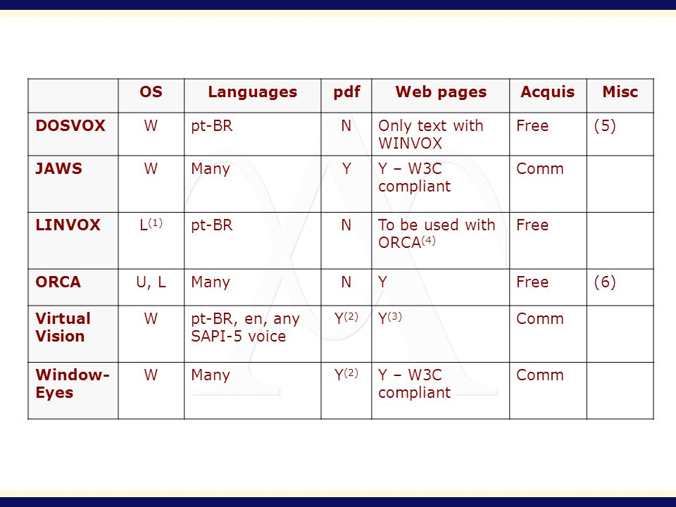 OSLanguagespdfWeb pagesAcquisMisc DOSVOXWpt-BRNOnly text with WINVOX Free(5) JAWSWManyYY – W3C compliant Comm LINVOXL (1) pt-BRNTo be used with ORCA (4) Free ORCAU, LManyNYFree(6) Virtual Vision Wpt-BR, en, any SAPI-5 voice Y (2) Y (3) Comm Window- Eyes WManyY (2) Y – W3C compliant Comm