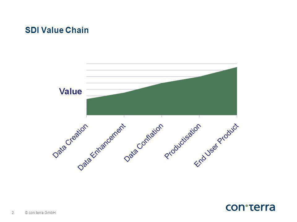 © con terra GmbH 2 SDI Value Chain
