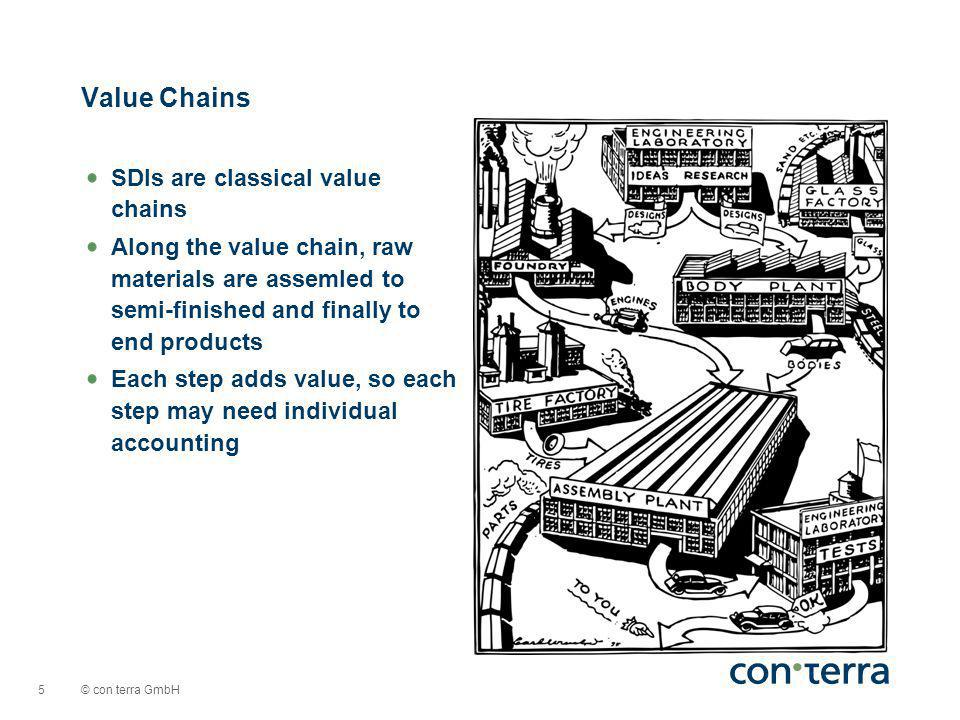 © con terra GmbH 5 SDIs are classical value chains Along the value chain, raw materials are assemled to semi-finished and finally to end products Each step adds value, so each step may need individual accounting Value Chains