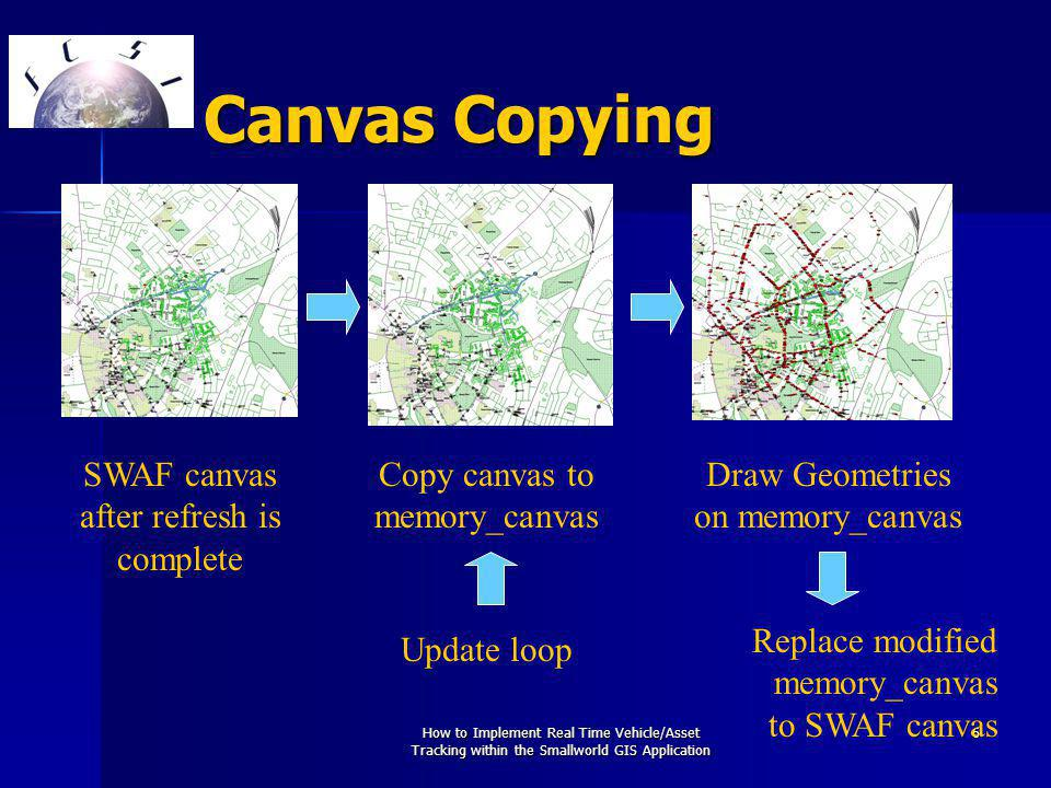 How to Implement Real Time Vehicle/Asset Tracking within the Smallworld GIS Application 6 Canvas Copying SWAF canvas after refresh is complete Copy canvas to memory_canvas Draw Geometries on memory_canvas Replace modified memory_canvas to SWAF canvas Update loop