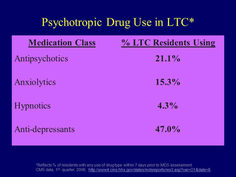 Psychotropic Drug Use in LTC* Medication Class% LTC Residents Using Antipsychotics21.1% Anxiolytics15.3% Hypnotics4.3% Anti-depressants47.0% *Reflects