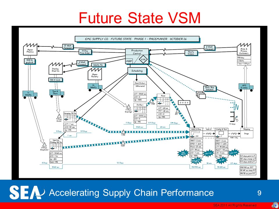 Accelerating Supply Chain Performance Current State VSM SEA 2011 All Rights Reserved 8