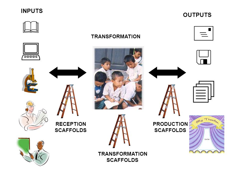 INPUTS TRANSFORMATION RECEPTION SCAFFOLDS OUTPUTS TRANSFORMATION SCAFFOLDS PRODUCTION SCAFFOLDS
