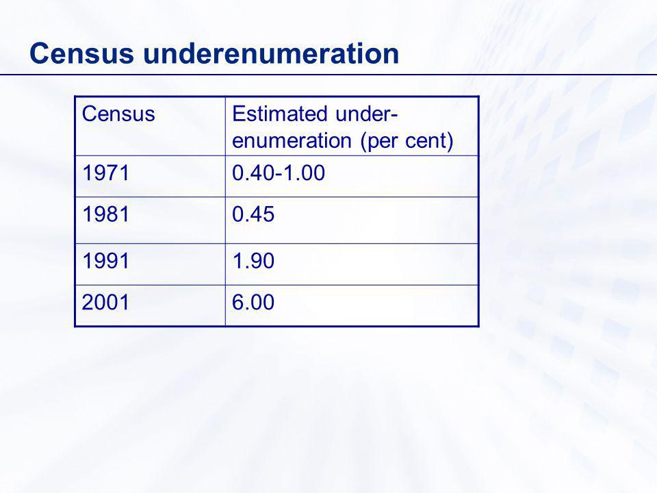 Census underenumeration CensusEstimated under- enumeration (per cent) 19710.40-1.00 19810.45 19911.90 20016.00