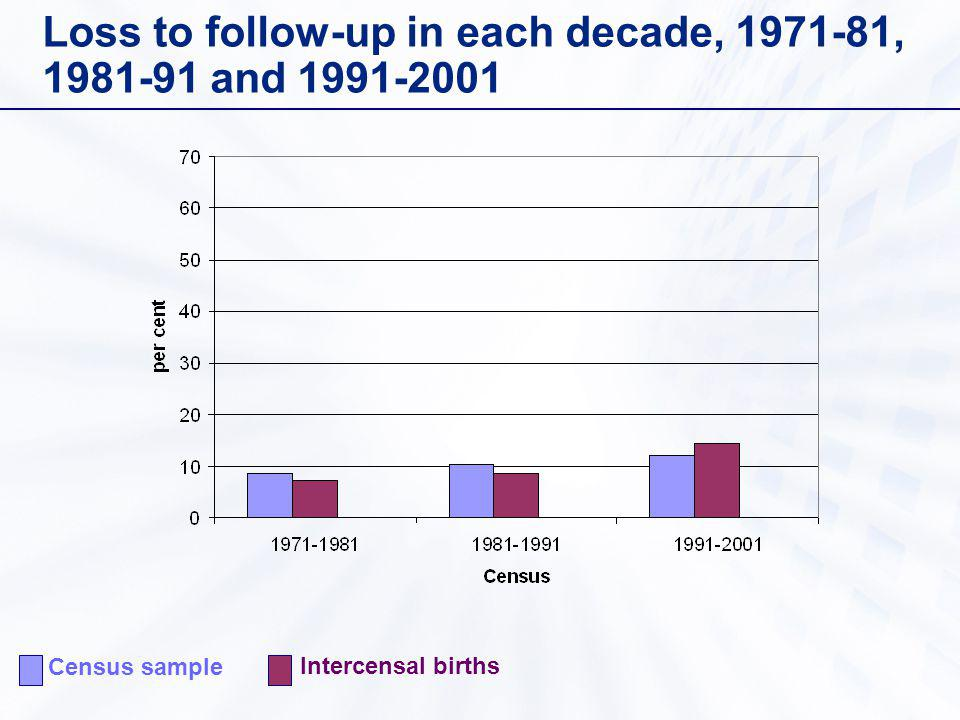 Loss to follow-up in each decade, 1971-81, 1981-91 and 1991-2001 Census sample Intercensal births