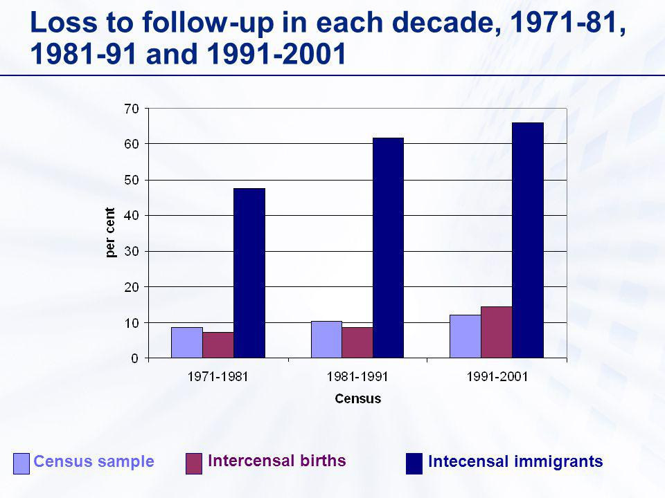 Loss to follow-up in each decade, 1971-81, 1981-91 and 1991-2001 Census sample Intercensal births Intecensal immigrants