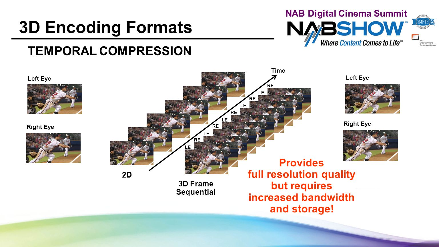 NAB Digital Cinema Summit 3D Encoding Formats TEMPORAL COMPRESSION 2D Time 3D Frame Sequential Provides full resolution quality but requires increased bandwidth and storage.