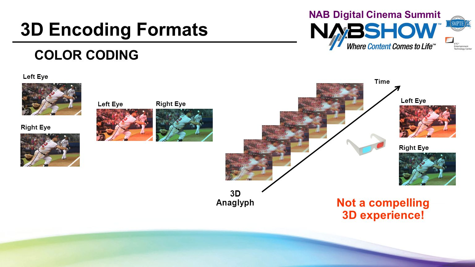 NAB Digital Cinema Summit 3D Encoding Formats COLOR CODING 3D Anaglyph Time Not a compelling 3D experience! Left Eye Right Eye Left Eye Right Eye Left