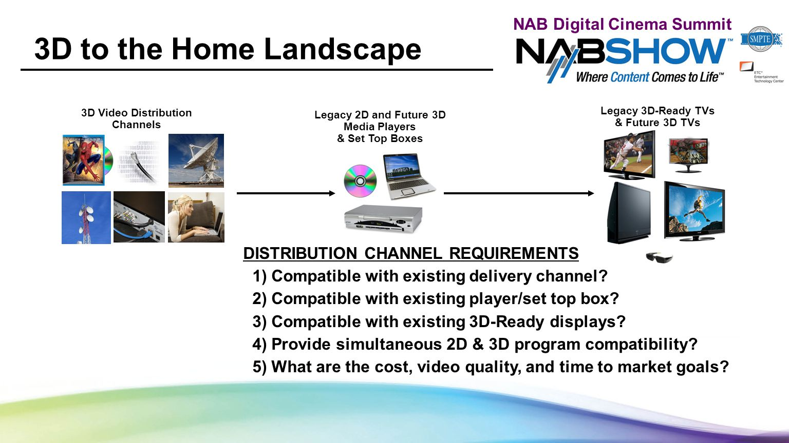 NAB Digital Cinema Summit 3D to the Home Landscape 3D Video Distribution Channels Legacy 2D and Future 3D Media Players & Set Top Boxes Legacy 3D-Ready TVs & Future 3D TVs DISTRIBUTION CHANNEL REQUIREMENTS 1) Compatible with existing delivery channel.
