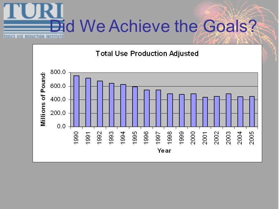 Did We Achieve the Goals