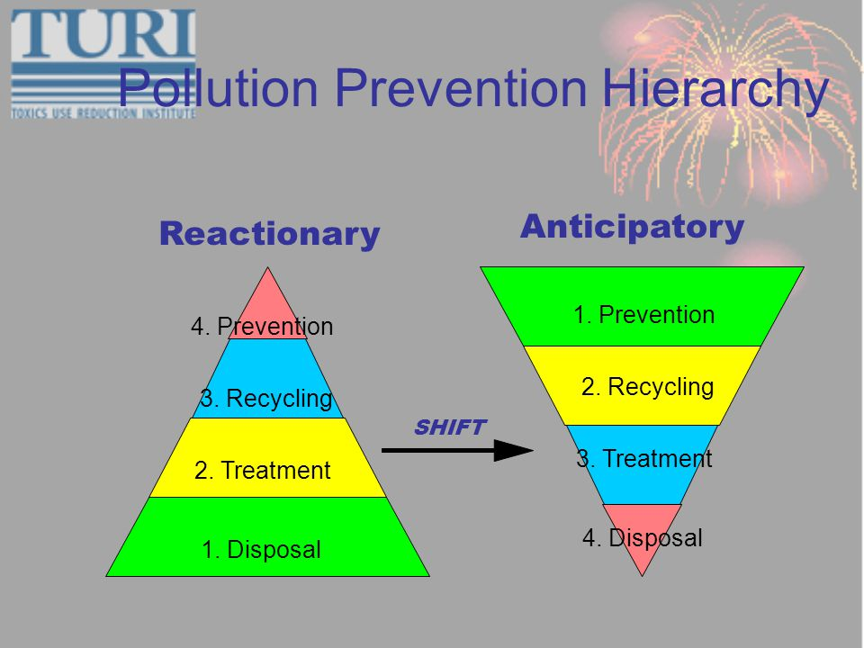 Pollution Prevention Hierarchy Anticipatory 1. Prevention 4.