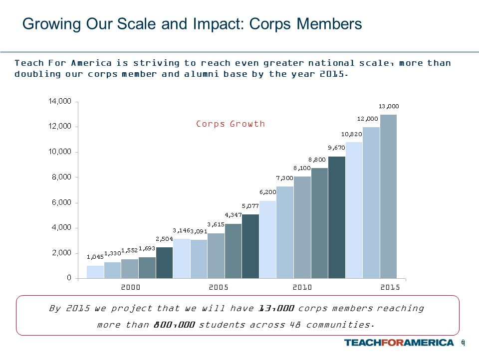 9 Growing Our Scale and Impact: Corps Members Teach For America is striving to reach even greater national scale, more than doubling our corps member and alumni base by the year 2015.
