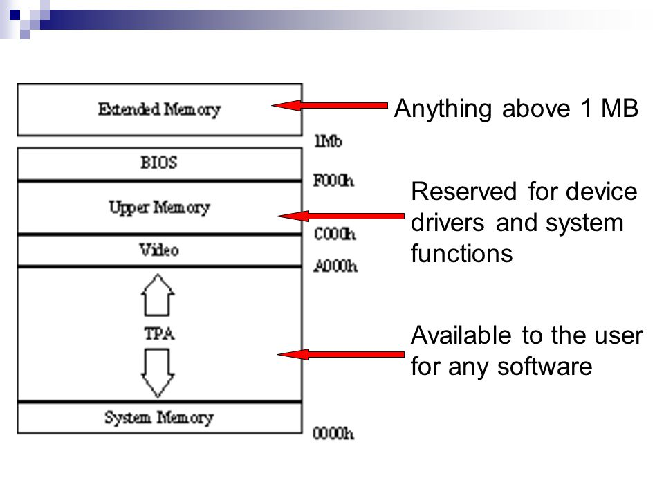 Available to the user for any software Reserved for device drivers and system functions Anything above 1 MB