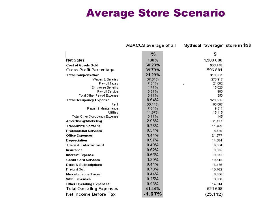 Average Store Scenario