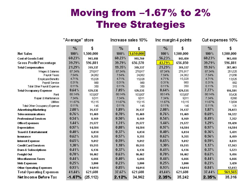 Moving from –1.67% to 2% Three Strategies