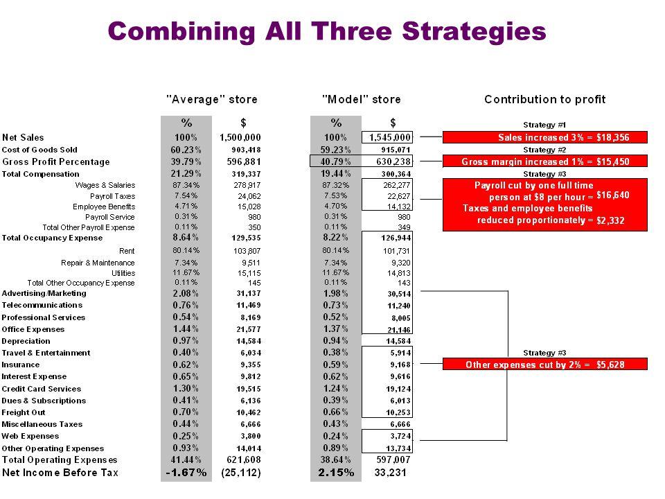 Combining All Three Strategies