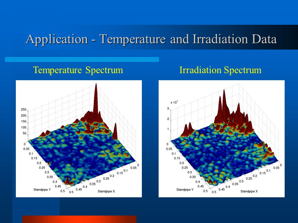 Application - Temperature and Irradiation Data Temperature SpectrumIrradiation Spectrum