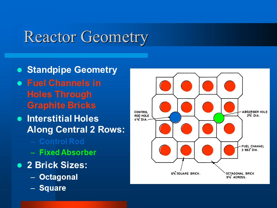 Reactor Geometry Standpipe Geometry Fuel Channels in Holes Through Graphite Bricks Interstitial Holes Along Central 2 Rows: –Control Rod –Fixed Absorb