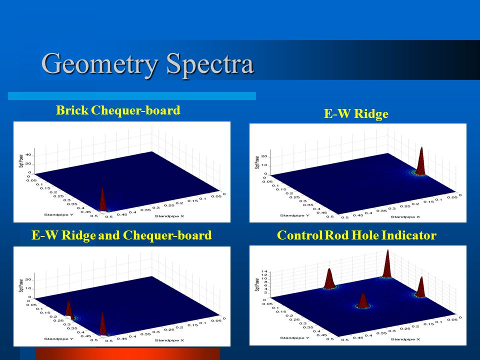 Geometry Spectra Brick Chequer-board E-W Ridge E-W Ridge and Chequer-boardControl Rod Hole Indicator