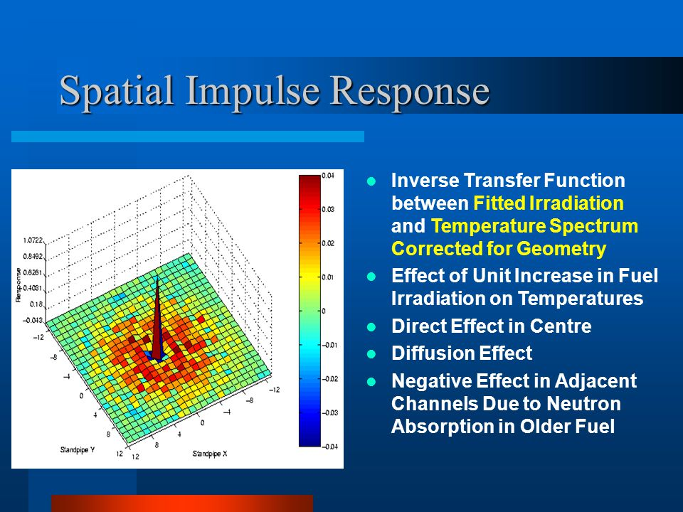 Spatial Impulse Response Inverse Transfer Function between Fitted Irradiation and Temperature Spectrum Corrected for Geometry Effect of Unit Increase