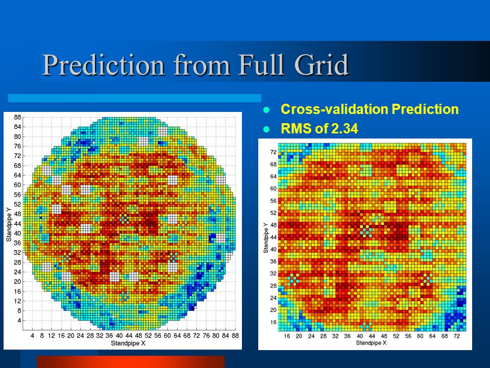 Prediction from Full Grid Cross-validation Prediction RMS of 2.34