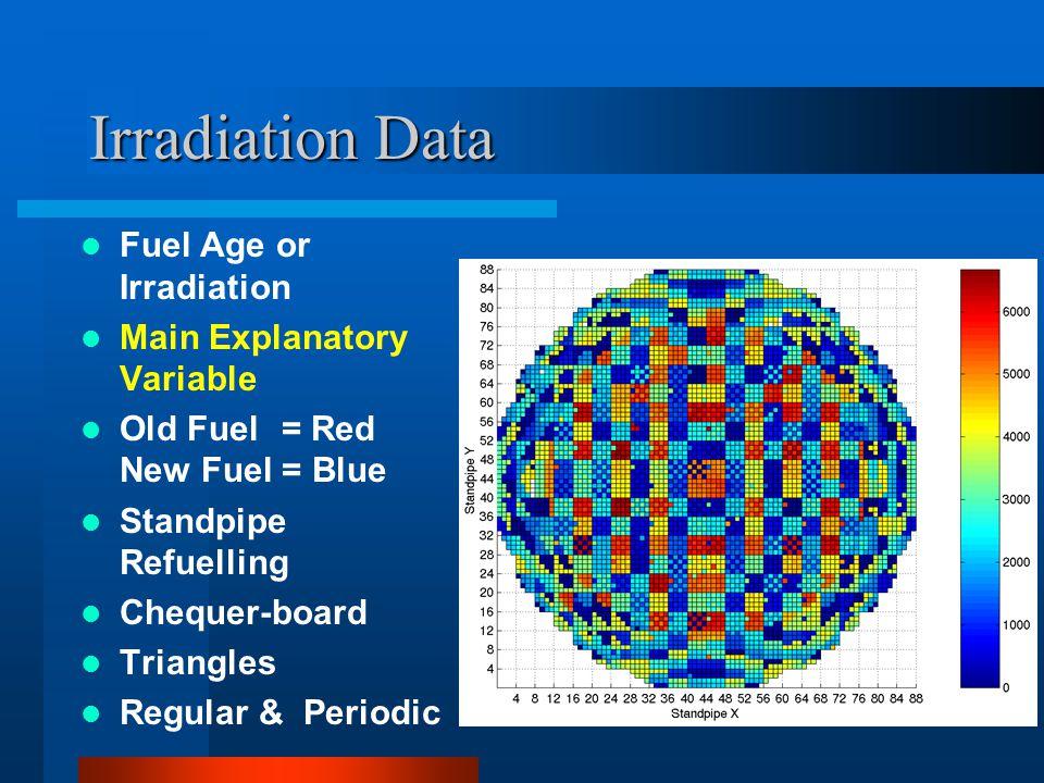 Temperature and Irradiation Data