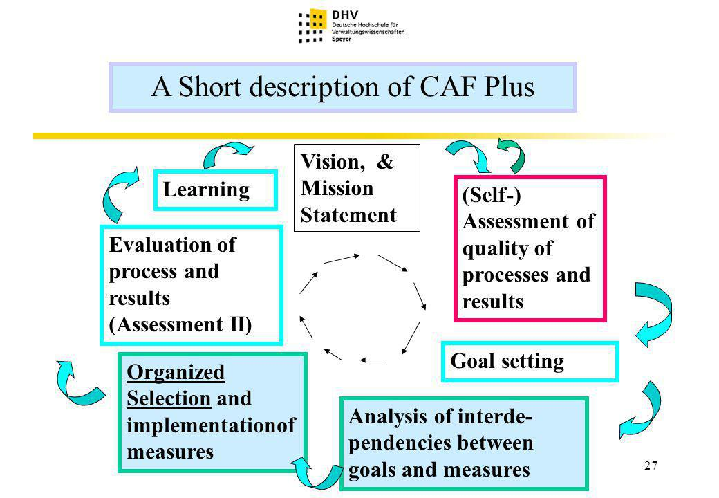 27 A Short description of CAF Plus Vision, & Mission Statement (Self-) Assessment of quality of processes and results Organized Selection and implementationof measures Evaluation of process and results (Assessment II) Learning Goal setting Analysis of interde- pendencies between goals and measures