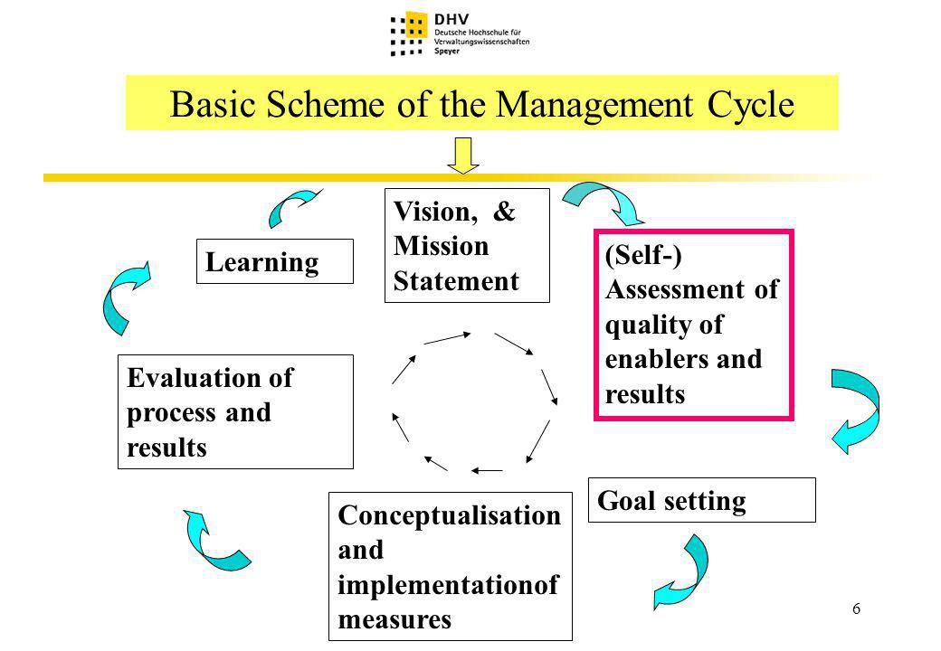 7 Just for Recollection: Questions to Ans- wer in the Course of the Manag.-Cycle Vision / Mission Statement: Where do we want to go.