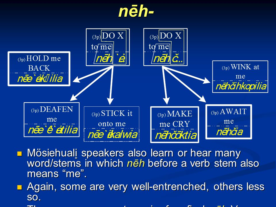 nēh- Mösiehuali speakers also learn or hear many word/stems in which nēh before a verb stem also means me.