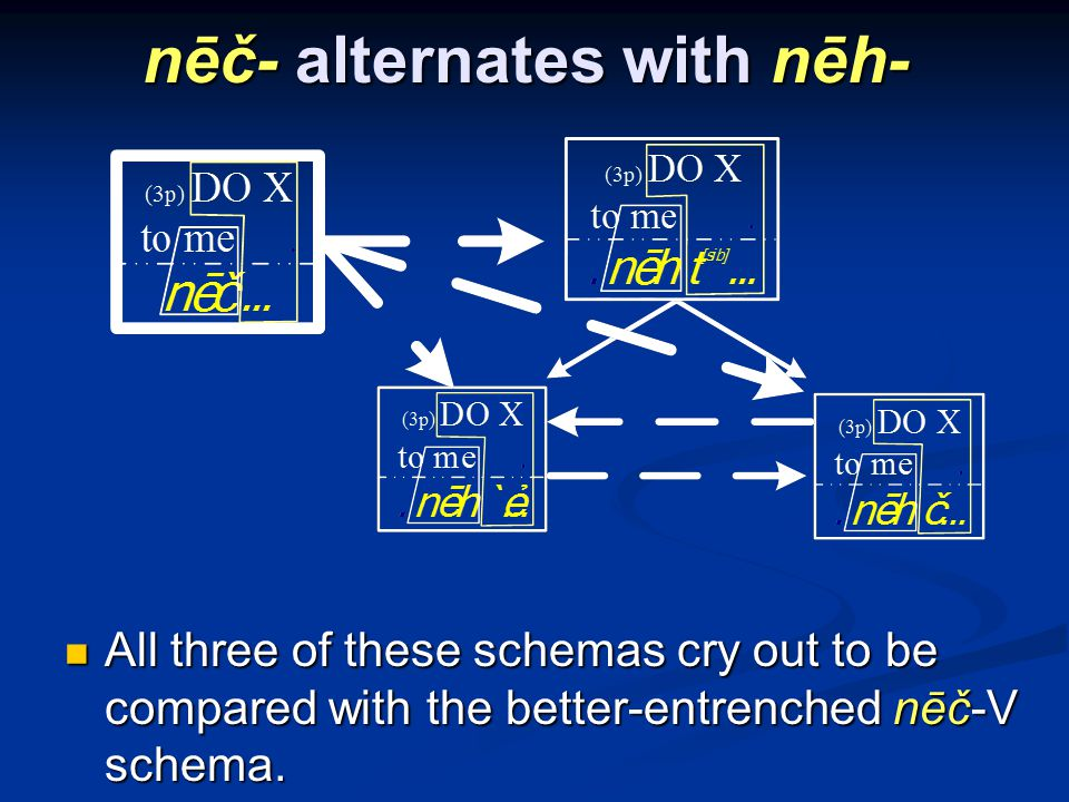 nēč- alternates with nēh- All three of these schemas cry out to be compared with the better-entrenched nēč-V schema.