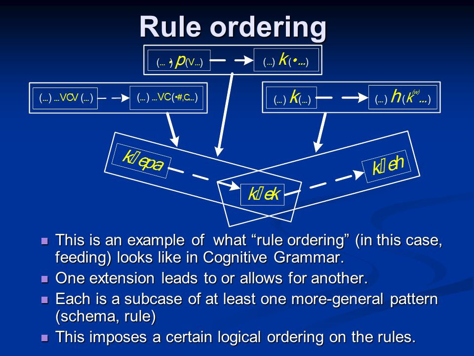 Rule ordering This is an example of what rule ordering (in this case, feeding) looks like in Cognitive Grammar.