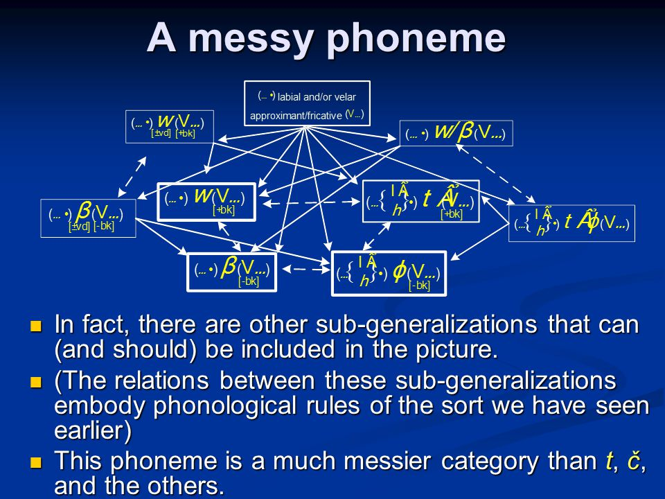 A messy phoneme In fact, there are other sub-generalizations that can (and should) be included in the picture.