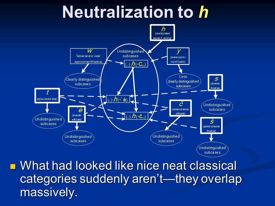 Neutralization to h What had looked like nice neat classical categories suddenly arentthey overlap massively.