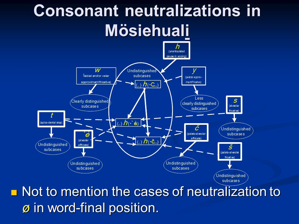 Consonant neutralizations in Mösiehuali Not to mention the cases of neutralization to ø in word-final position.