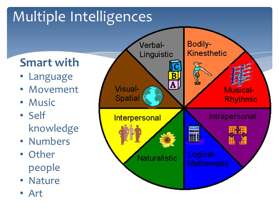 Multiple Intelligences Smart with Language Movement Music Self knowledge Numbers Other people Nature Art