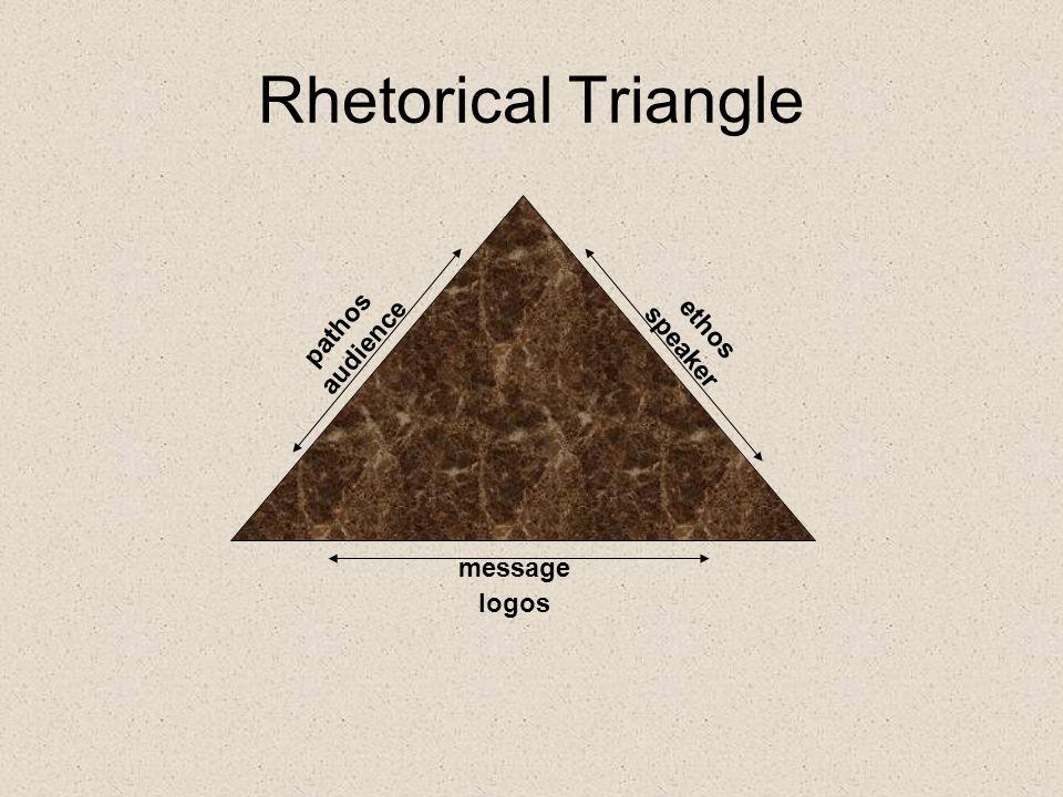 Rhetorical Triangle pathos audience speaker ethos message logos