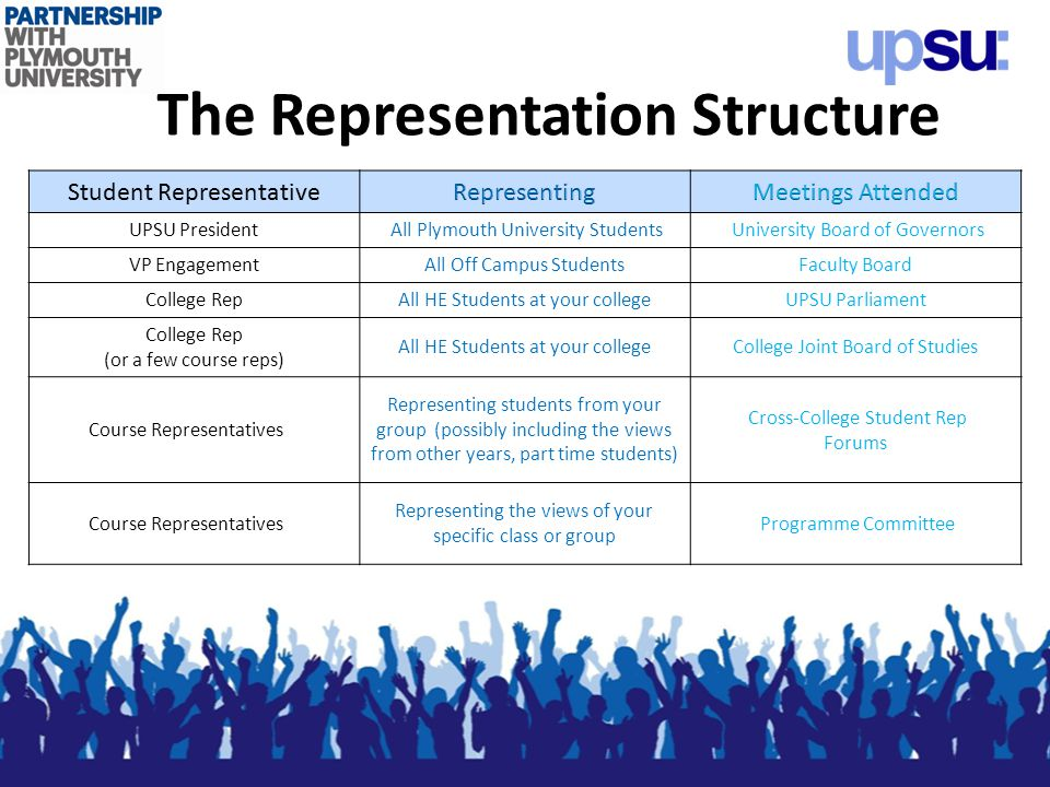 The Representation Structure UPSU President All Plymouth University Students University Board of Governors VP EngagementAll Off Campus StudentsFaculty Board College RepAll HE Students at your collegeUPSU Parliament College Rep (or a few course reps) All HE Students at your collegeCollege Joint Board of Studies Course Representatives Representing students from your group (possibly including the views from other years, part time students) Cross-College Student Rep Forums Course Representatives Representing the views of your specific class or group Programme Committee