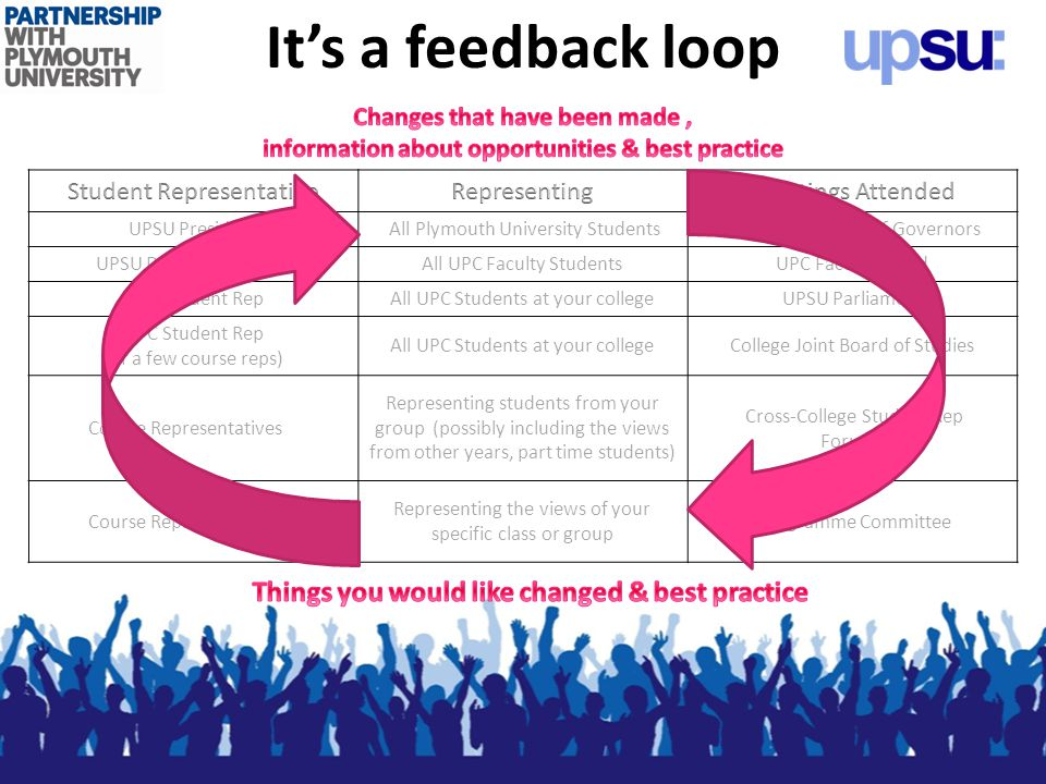 Its a feedback loop UPSU President All Plymouth University Students University Board of Governors UPSU Deputy PresidentAll UPC Faculty StudentsUPC Faculty Board UPC Student RepAll UPC Students at your collegeUPSU Parliament UPC Student Rep (or a few course reps) All UPC Students at your collegeCollege Joint Board of Studies Course Representatives Representing students from your group (possibly including the views from other years, part time students) Cross-College Student Rep Forums Course Representatives Representing the views of your specific class or group Programme Committee