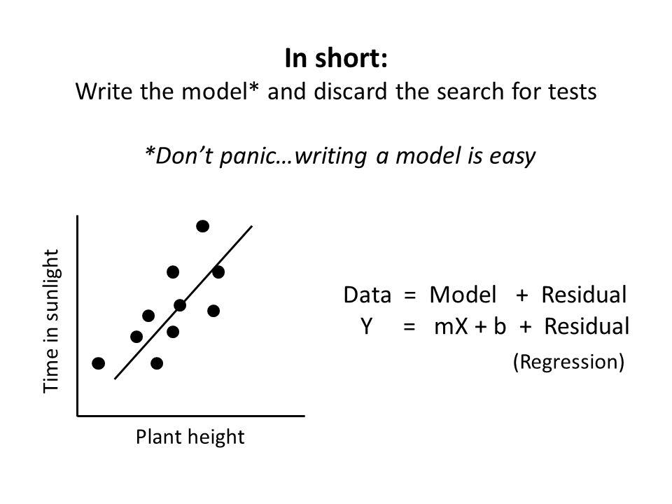 In short: Write the model* and discard the search for tests Plant height Time in sunlight Data = Model + Residual Y = mX + b + Residual (Regression) *Dont panic…writing a model is easy