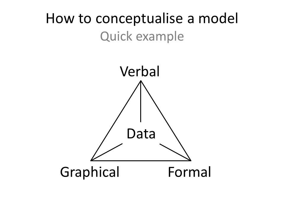 How to conceptualise a model Quick example Data Verbal GraphicalFormal