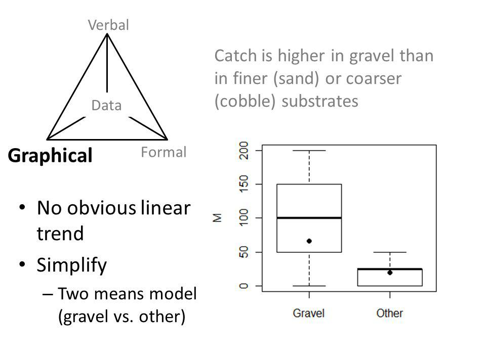 Data Verbal Graphical Formal Catch is higher in gravel than in finer (sand) or coarser (cobble) substrates No obvious linear trend Simplify – Two means model (gravel vs.