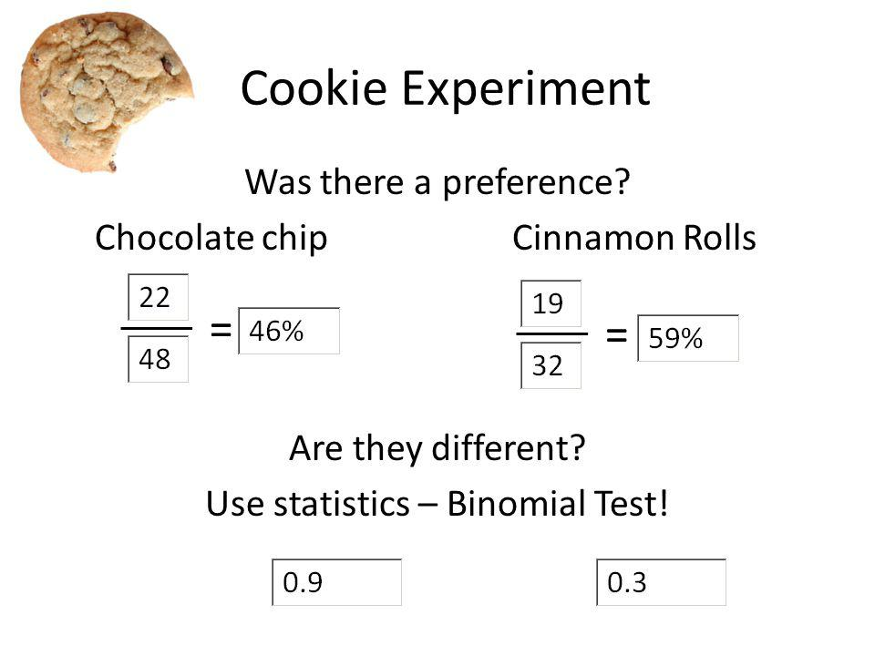 Cookie Experiment Was there a preference? Chocolate chip Cinnamon Rolls Are they different? Use statistics – Binomial Test! = = χ 2 = p-value =