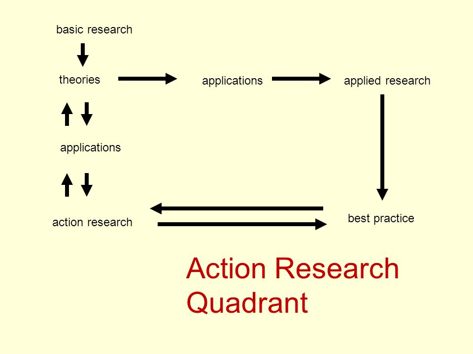 basic research theories applicationsapplied research best practice Action Research Quadrant action research applications