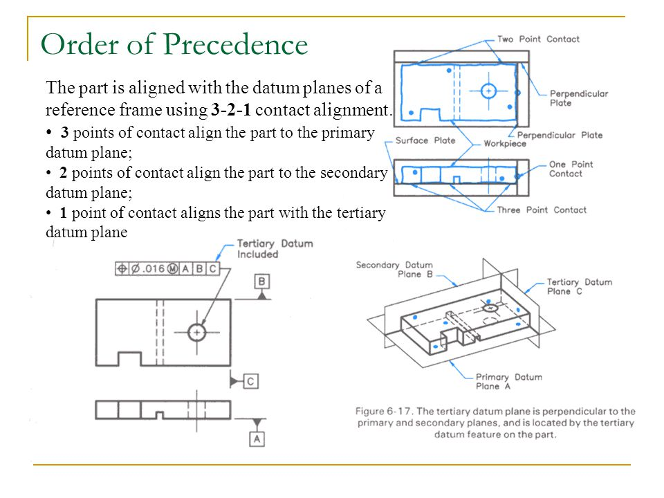 Order of Precedence The part is aligned with the datum planes of a reference frame using 3-2-1 contact alignment. 3 points of contact align the part t
