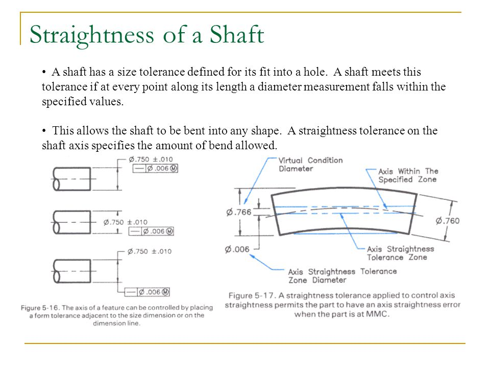 Straightness of a Shaft A shaft has a size tolerance defined for its fit into a hole. A shaft meets this tolerance if at every point along its length