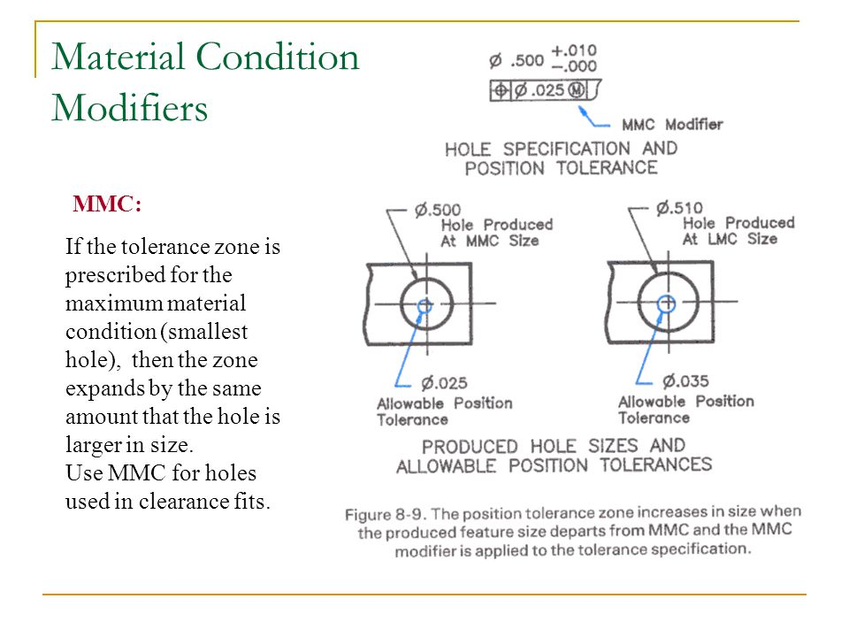 Material Condition Modifiers If the tolerance zone is prescribed for the maximum material condition (smallest hole), then the zone expands by the same