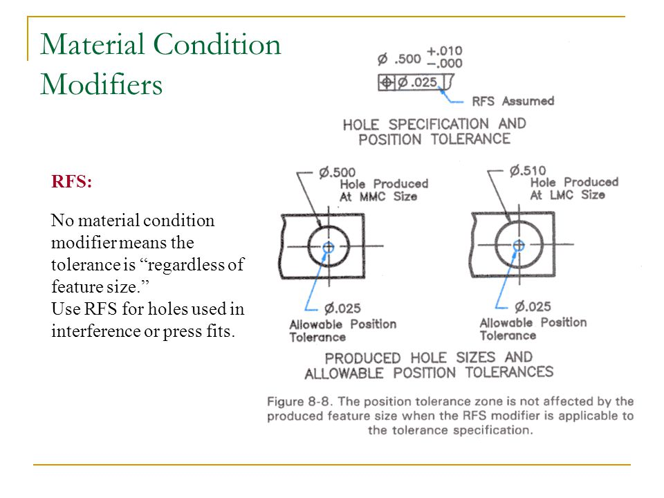 Material Condition Modifiers RFS: No material condition modifier means the tolerance is regardless of feature size. Use RFS for holes used in interfer