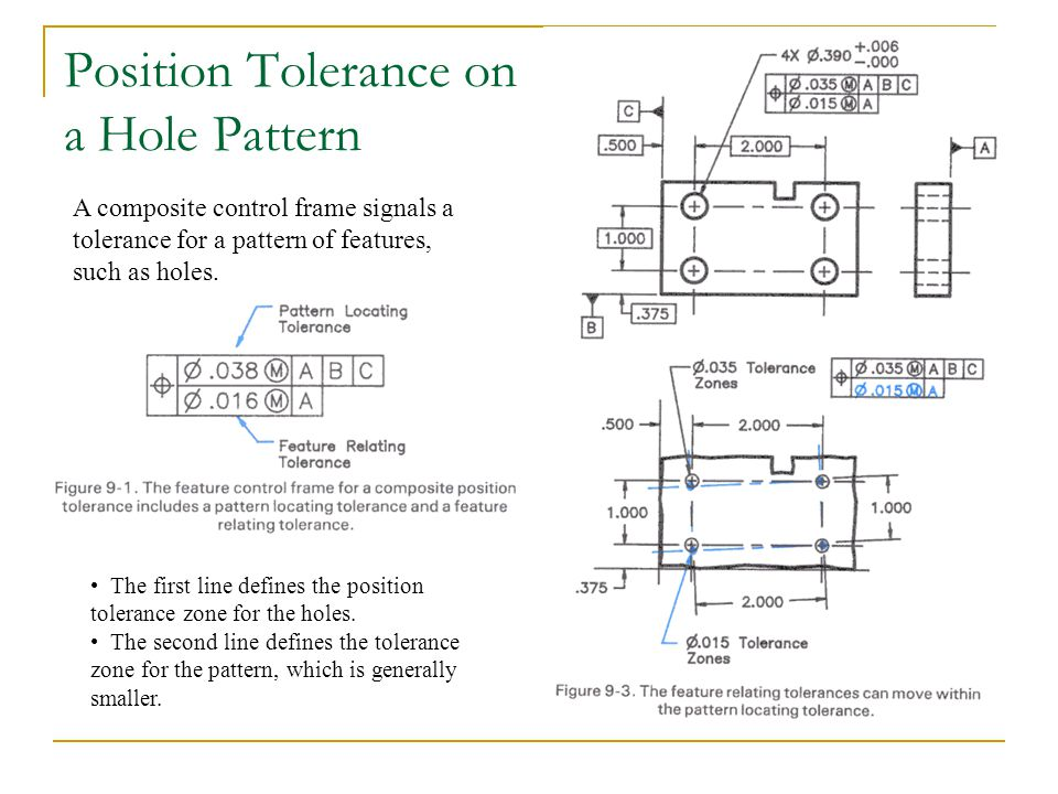 Position Tolerance on a Hole Pattern A composite control frame signals a tolerance for a pattern of features, such as holes. The first line defines th