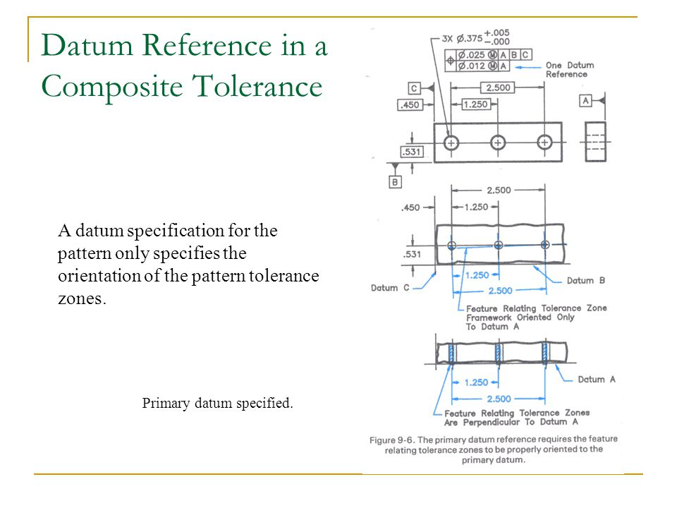 Datum Reference in a Composite Tolerance A datum specification for the pattern only specifies the orientation of the pattern tolerance zones. Primary