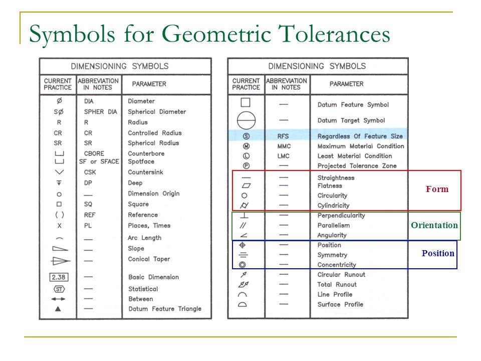 Symbols for Geometric Tolerances Form Orientation Position